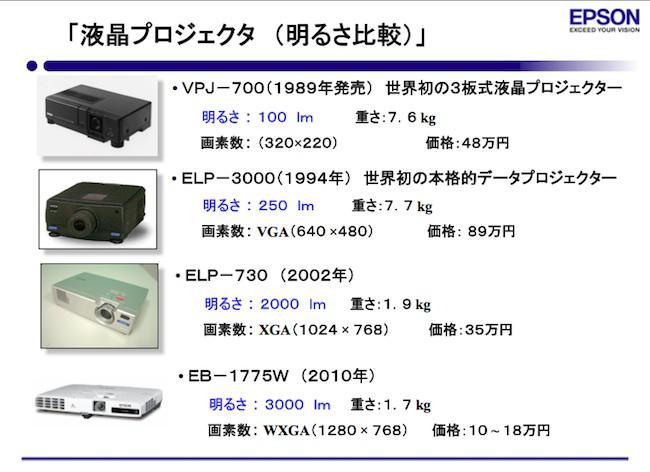 エプソンの代々のプロジェクター 明るさ、大きさ、価格の変遷