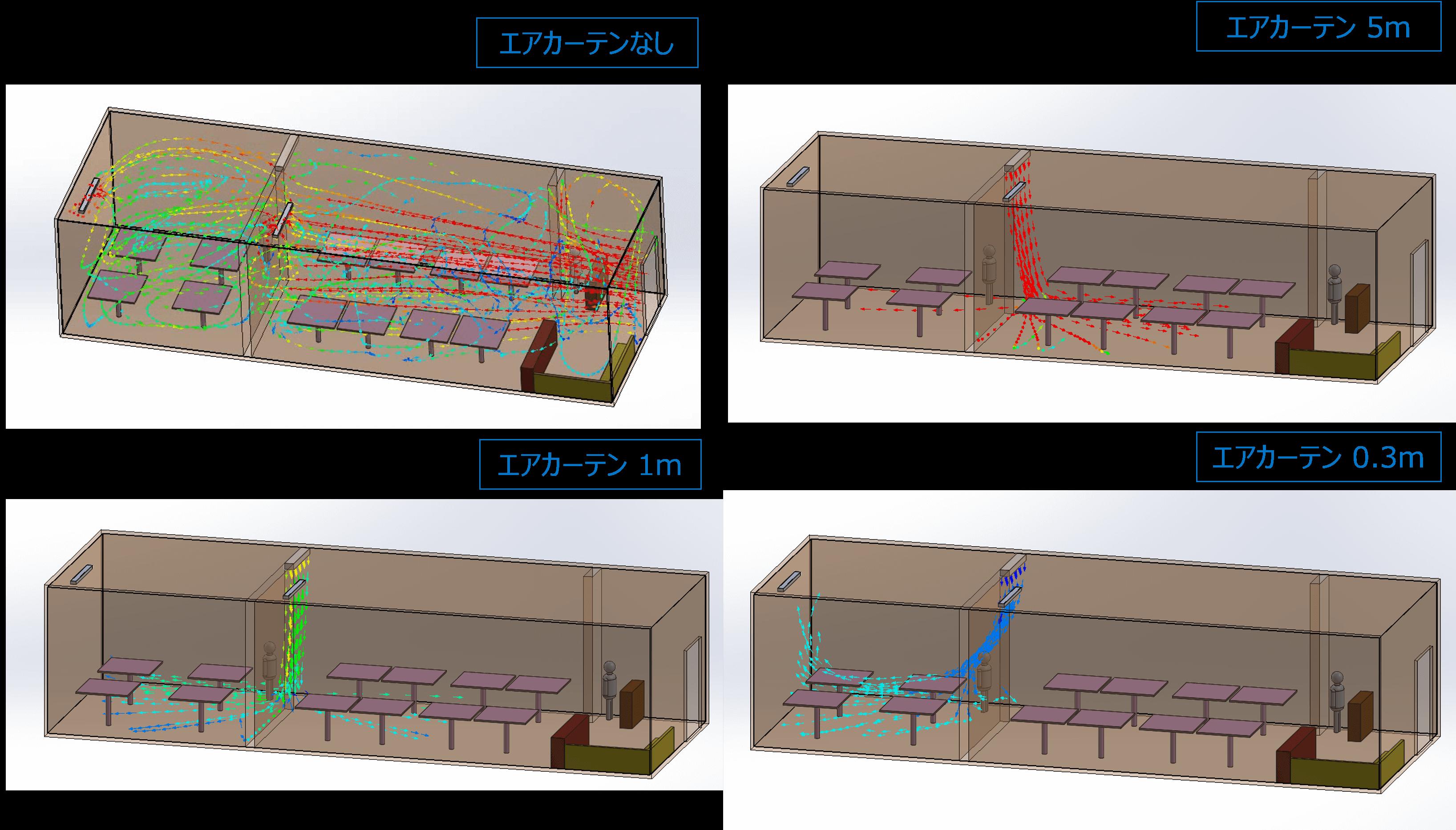 図:流れ結果 左上:カーテンなし、右上:エアカーテン5m 左下:エアカーテン1m、右下:エアカーテン0.3m