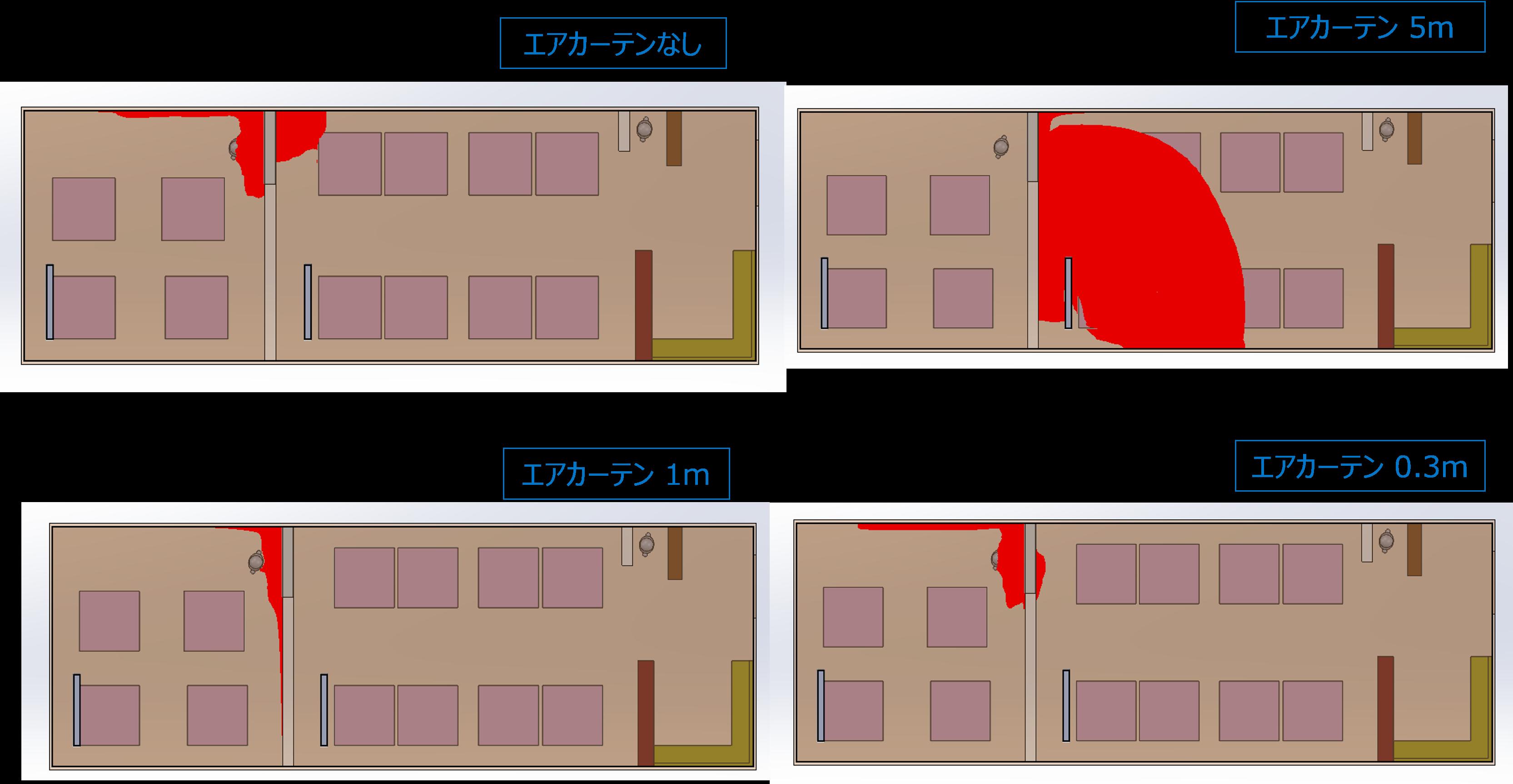 図:トレーサースタディ結果(CO濃度1%の場所) 左上:カーテンなし、右上:エアカーテン5m 左下:エアカーテン1m、右下:エアカーテン0.3m