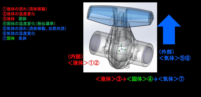 図1:<現象>熱移動のながれ