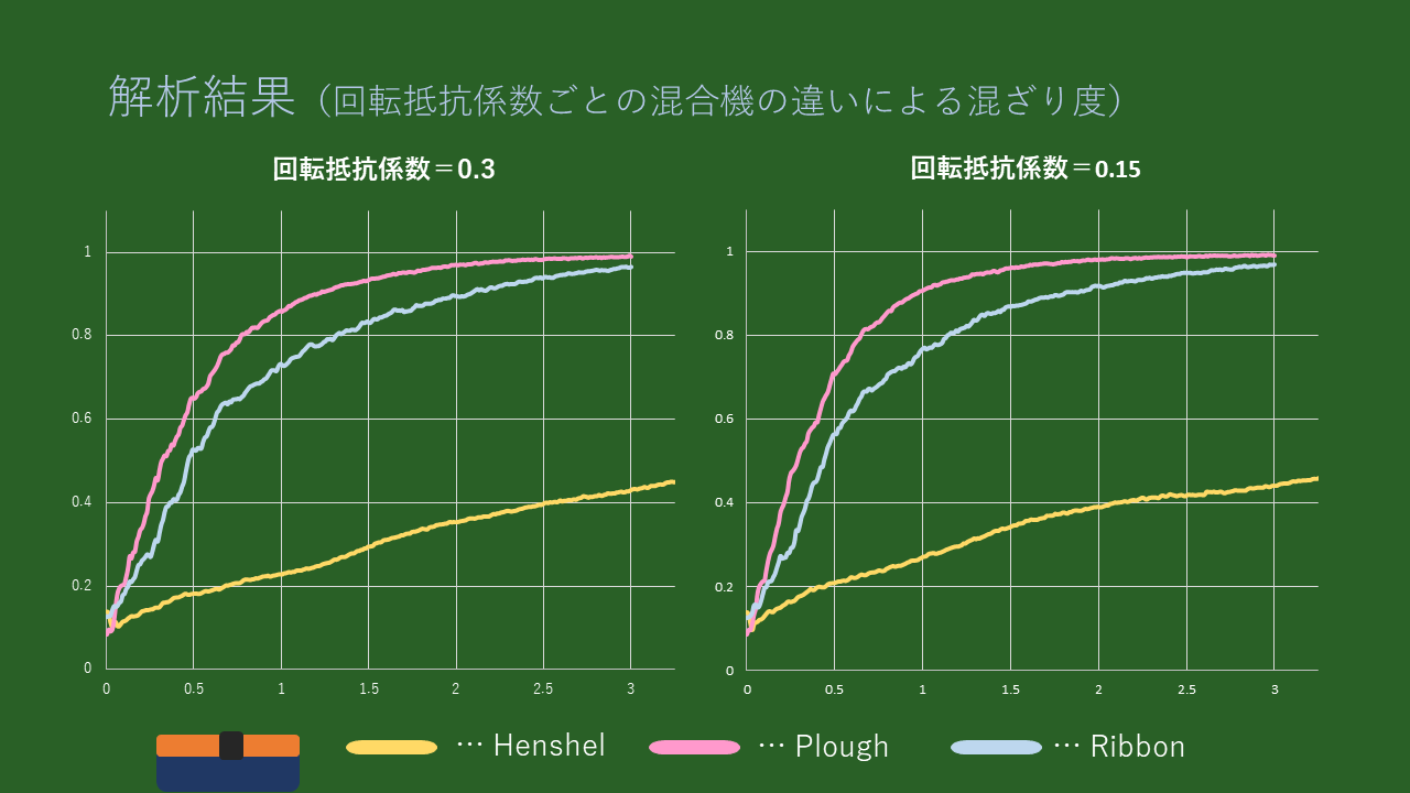 解析結果:グラフ(回転抵抗係数ごとの混合機の違いによる混ざり度)