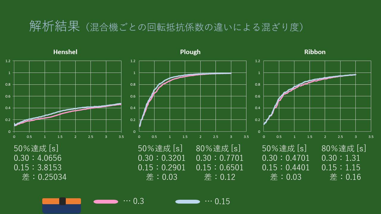 解析結果:グラフ(混合機ごとの回転抵抗係数の違いによる混ざり度) ・Henshel 50%達成 [s] 0.30:4.0656 0.15:3.8153  差:0.25034  ・Plough 50%達成 [s] 0.30:0.3201 0.15:0.2901  差:0.03  80%達成 [s] 0.30:0.7701 0.15:0.6501  差:0.12  ・Ribbon 50%達成 [s] 0.30:0.4701 0.15:0.4401  差:0.03  80%達成 [s] 0.30:1.31 0.15:1.15  差:0.16
