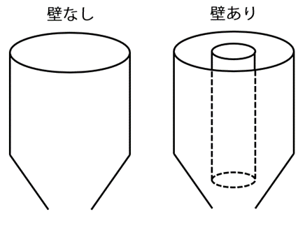 図:ホッパーの解析モデル(右:壁なし、左:壁あり)