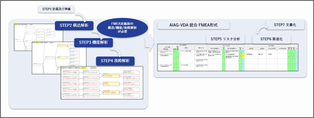 AIAG VDA統合FMEAの7ステップ