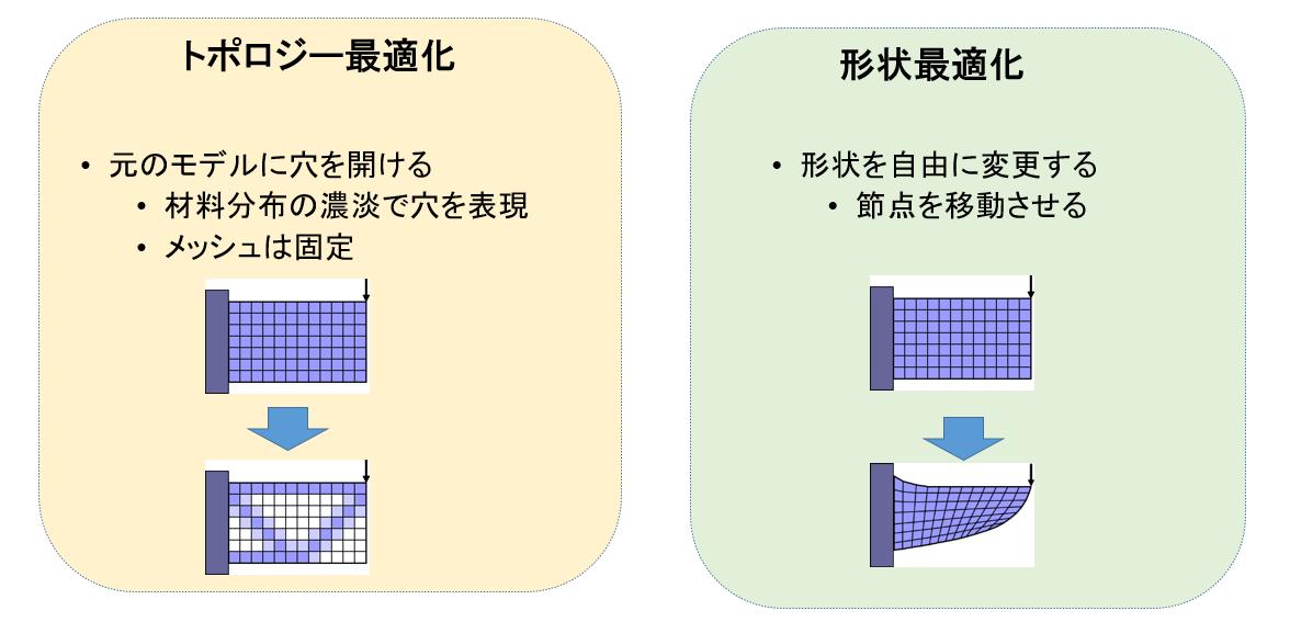 トポロジー最適化 元のモデルに穴を開ける 材用分布の濃淡で穴を表現 メッシュは固定 形状最適化 形状を自由に変更する 接点を移動させる
