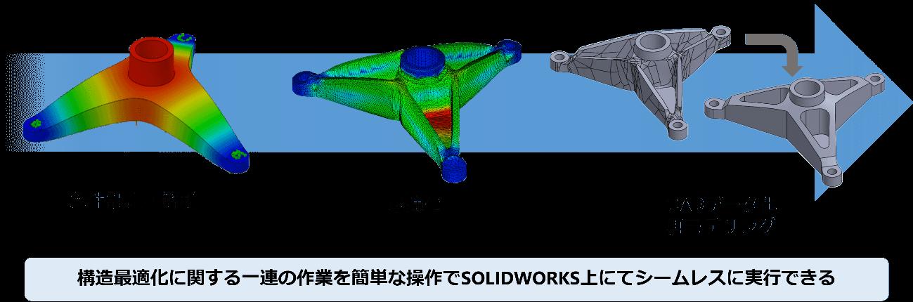最適化計算を実行した結果をソリッドモデル 図
